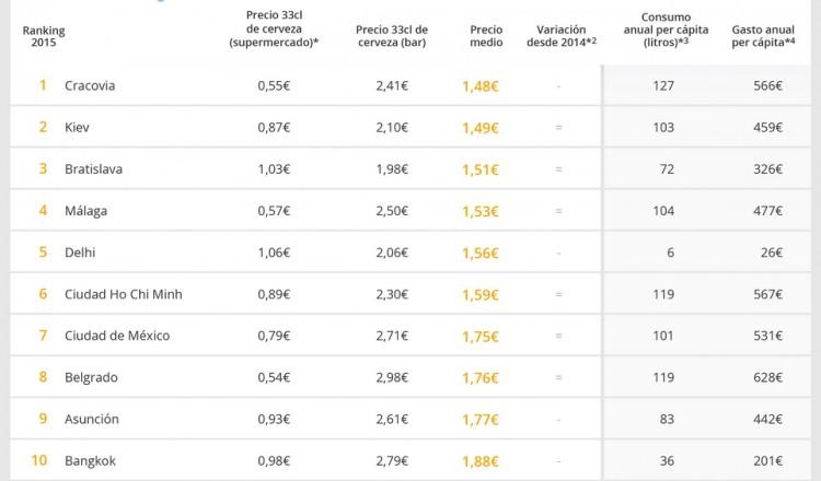 cerveza ranking GoEuro precio