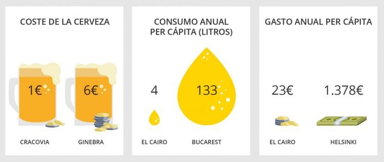 Cerveza GoEuro precio ranking
